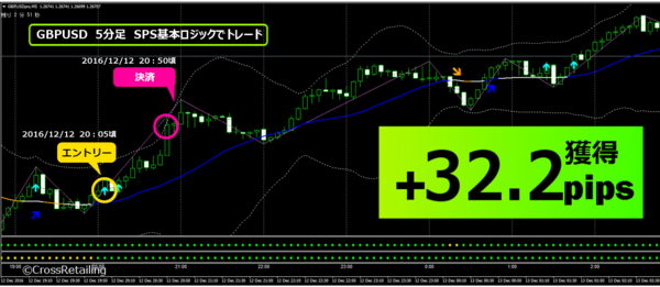 FXスキャル・パーフェクトシグナル・2016年12月12日32.2pips.png