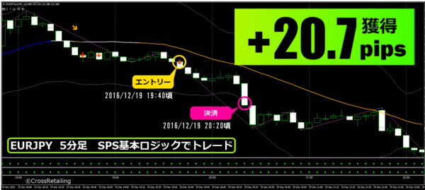 FXスキャル・パーフェクトシグナル・2016年12月19日20.7pips.png