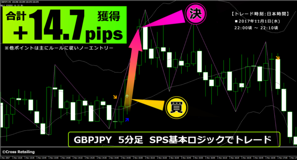 FXスキャル・パーフェクトシグナル・2017年11月1日14.7pips.png