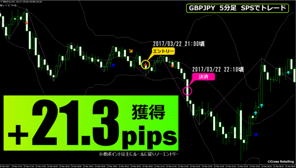 FXスキャル・パーフェクトシグナル・2017年3月22日21.3pips.png