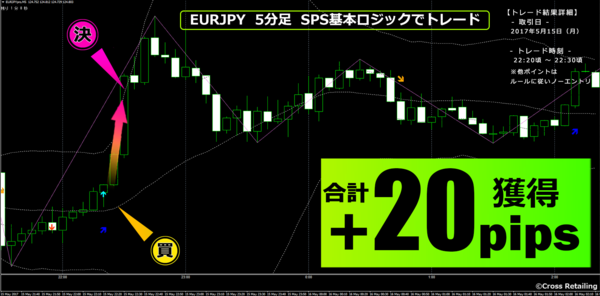 FXスキャル・パーフェクトシグナル・2017年5月15日20pips.png