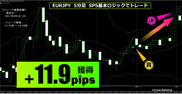 FXスキャル・パーフェクトシグナル・2017年6月1日11.9pips.png
