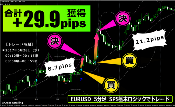 FXスキャル・パーフェクトシグナル・2017年6月28日29.9pips.png