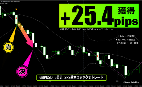 FXスキャル・パーフェクトシグナル・2017年7月3日25.4pips.png