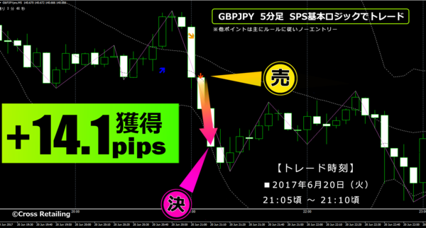 FXスキャル・パーフェクトシグナル・:2017年6月20日14.1pips.png